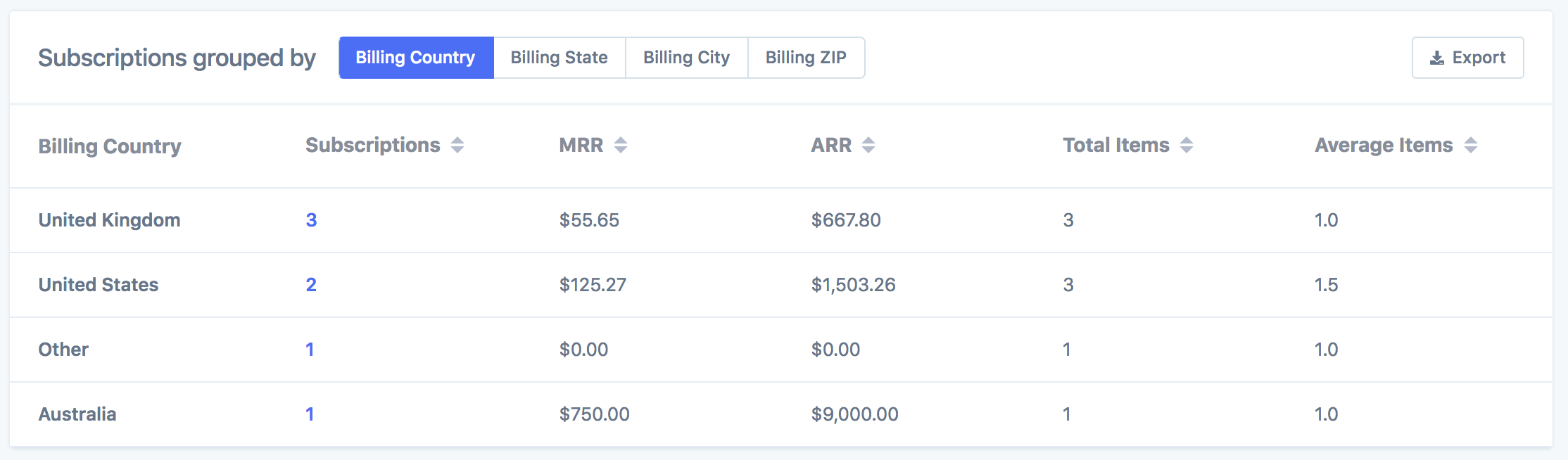 Active subscriptions grouped by billing country