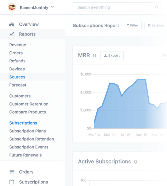 Subscriptions report